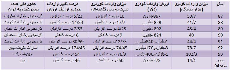 میزان واردات خودرو