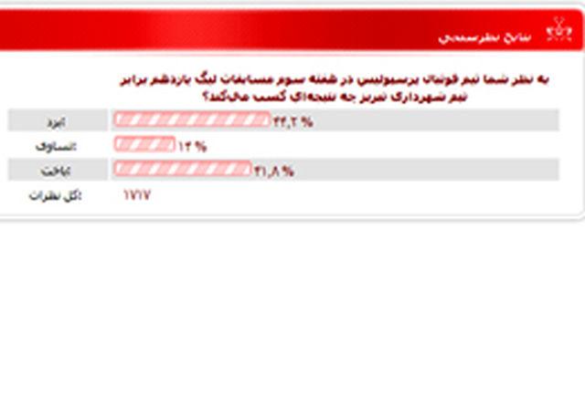 42 درصد هواداران رای به شکست سرخپوشان برابر شهرداری دادند!