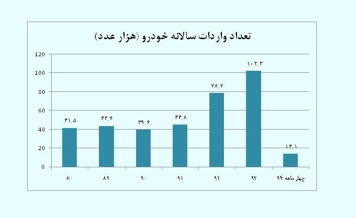 تعداد-واردات-سالانه-خودرو-از-سال-80-تا-94