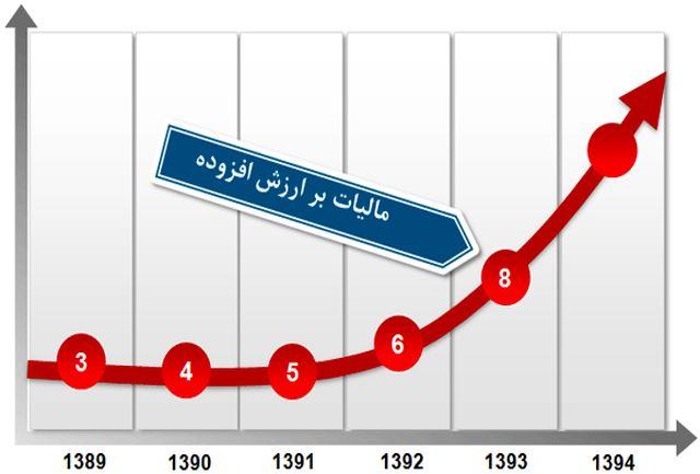 نرخ مالیات بر ارزش افزوده امسال 9 درصد است